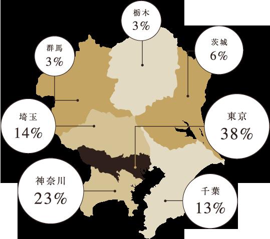 居住地比率(関東圏)